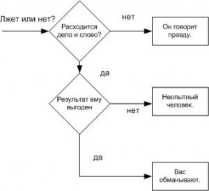 Алгоритм детектора лжи